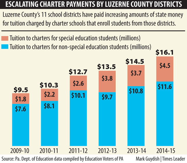 Local School District Payments To Charter Schools Shot Up