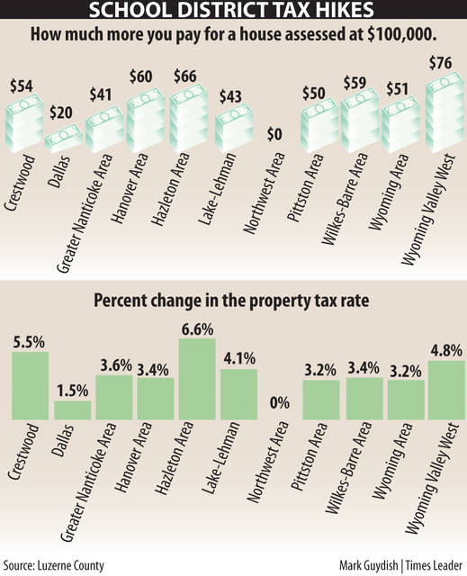 Real Estate Taxes Rising In All But One Luzerne County School District Times Leader