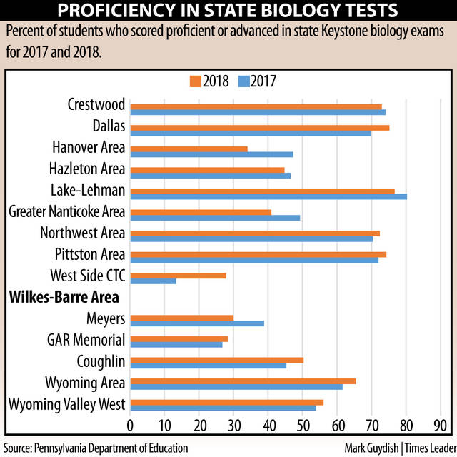 State High School Test Scores Mostly Up Except For