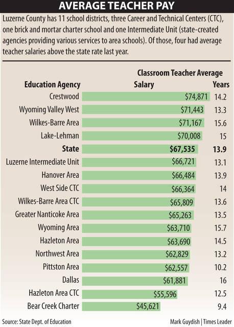 Most Luzerne County school district average teacher salaries