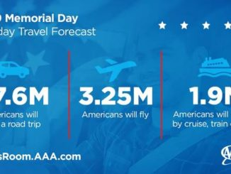 Holiday weekend to see second highest travel volume on record since 2000
