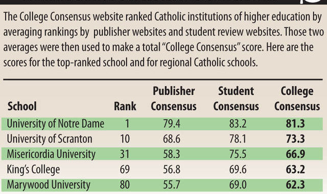 Northeast Pa Catholic Institutions Spread Out In New