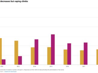 Traditional cigarettes vs. e-cigarettes