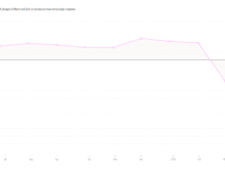 Interactive: Retail sales rebound