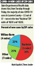 Zip code data shows Hazleton remains county's COVID-19 hot spot