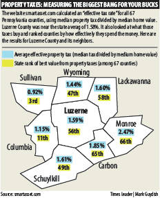 Study Effective Property Tax For Luzerne County Same As State Average Times Leader